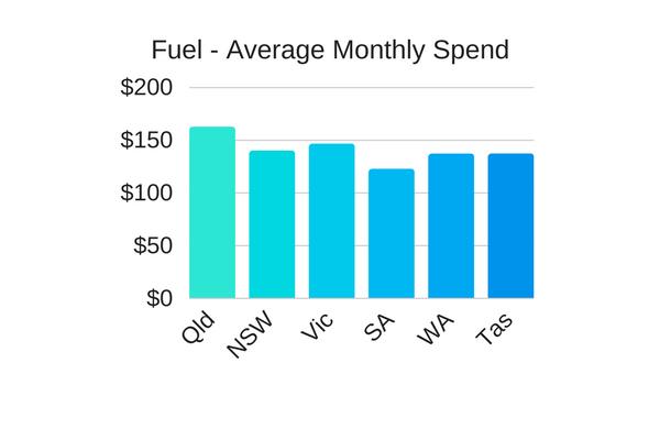australians spending on petrol