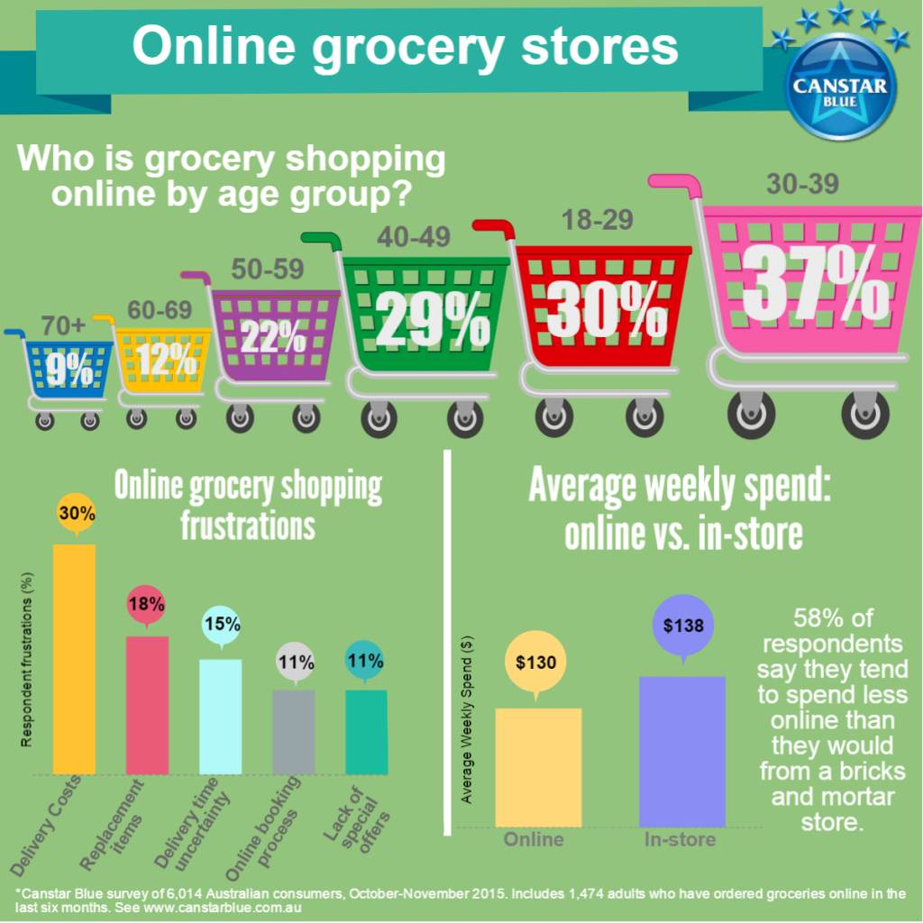 Why do consumers grocery shop online