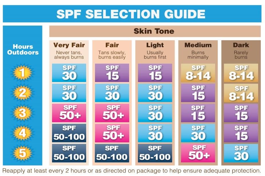 sunscreen strength guide