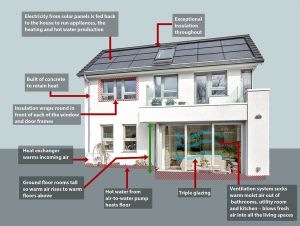 Energy efficient house 2