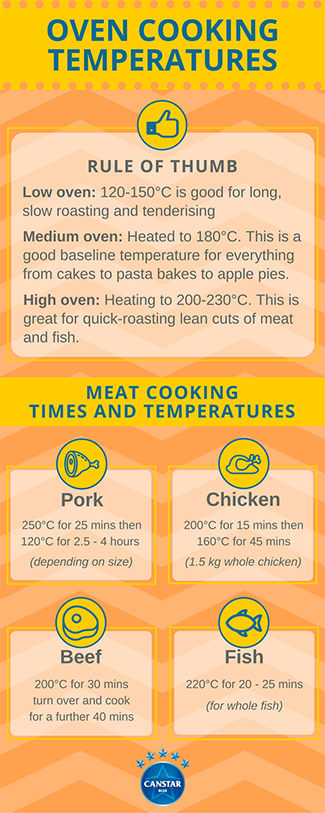 oven cooking temperatures inforgraphic