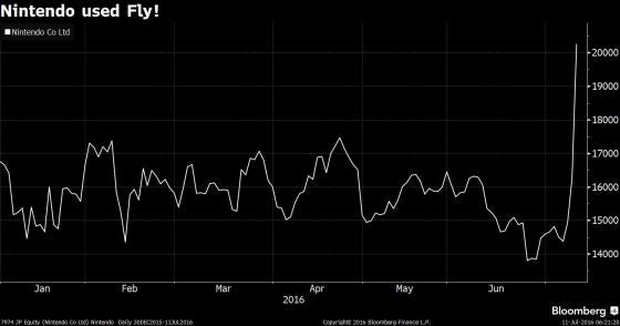 Business graph - source bloomberg