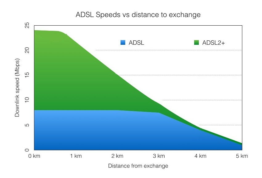 Internet Speeds vs distance