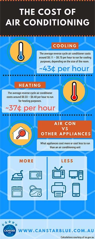 cost of air conditioning how much power are you using canstar blue. Black Bedroom Furniture Sets. Home Design Ideas