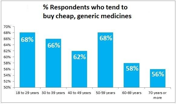 graph 2 medicine article