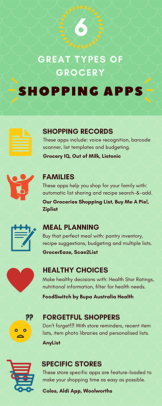 grocery shopping apps infographic