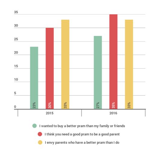 graph of parent pram envy