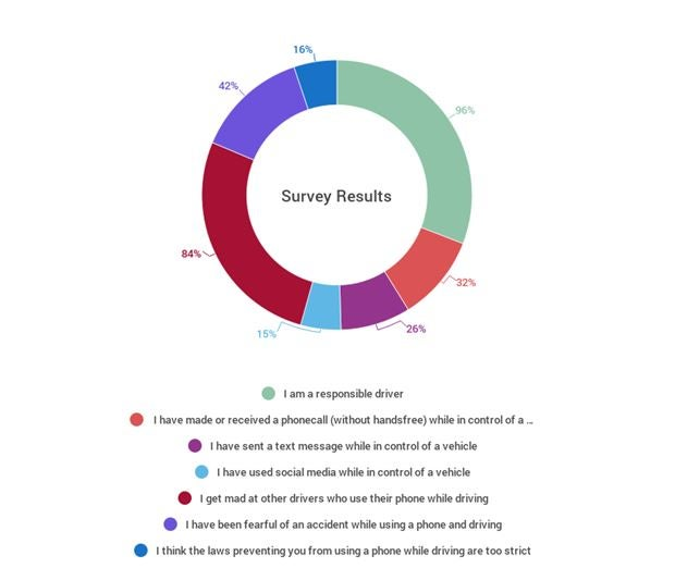 survey of responsible drivers