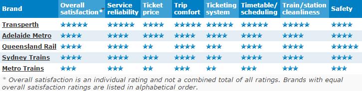 Star rating screenshot Melb
