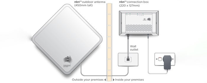 NBN Wireless Setup