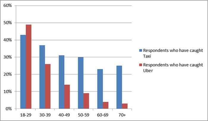 who-is-using-uber-web