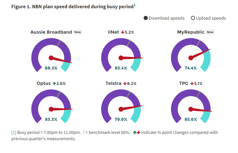 NBN plan speeds during busy periods