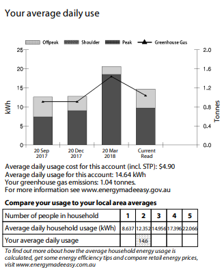 kWh and your powerbill