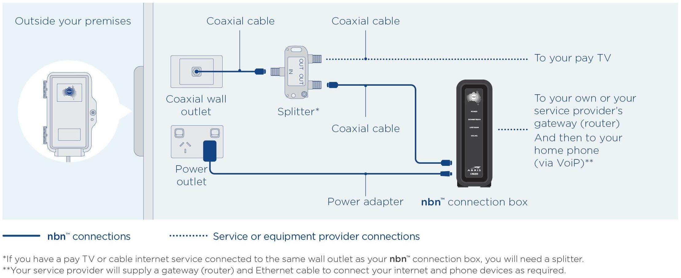 HFC NBN Explained | Sds, Plans & Prices – Canstar Blue Iinet Wireless Network Diagram on