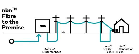 FTTP diagram