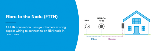 A diagram of Fibre to the Node NBN