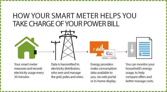 smart meter - smart bills