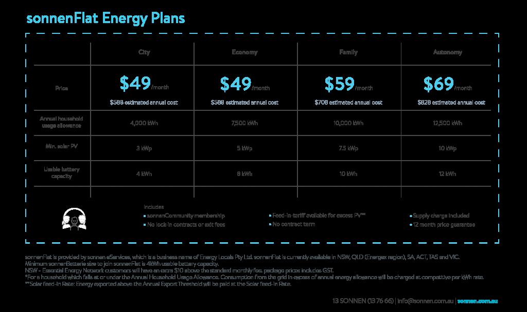 sonnenFlat table diagram solar battery