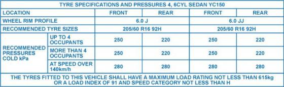 Tyre pressure index