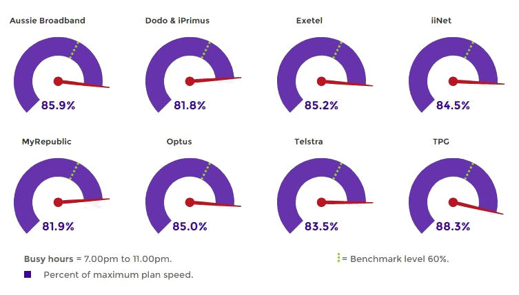 ACCC NBN Speed Report: TPG Still Number One| Canstar Blue