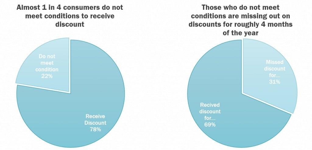 consumer_conditional_discount