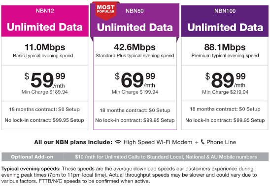 NBN Plans | Compare Australia's Top NBN Deals - Canstar Blue