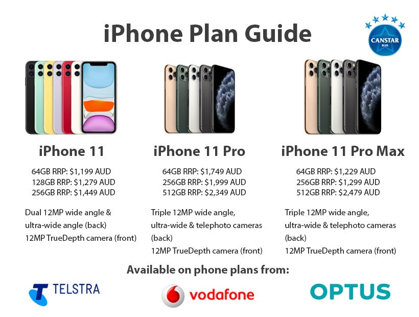 iPhone 11 series phone information
