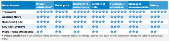 Best trains 2011