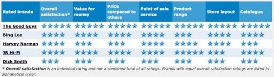 Electronic_Retailers_2015