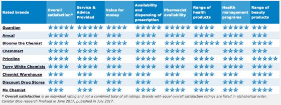 Pharmacies_2017