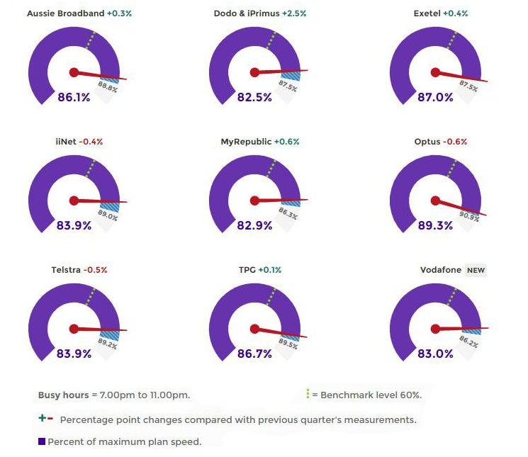 Average NBN download speeds in February 2020