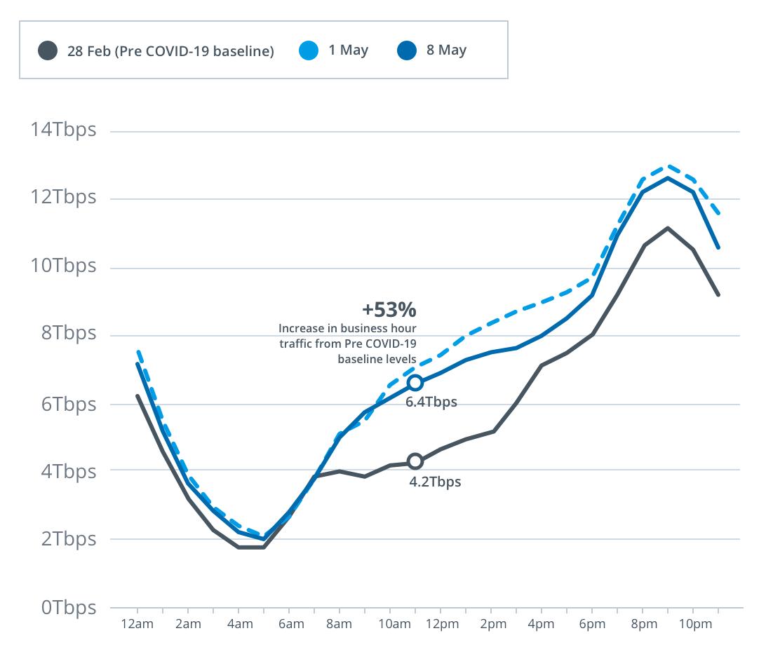 Graph of NBN data increase
