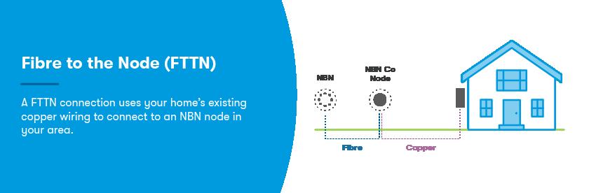 Fibre to the node NBN