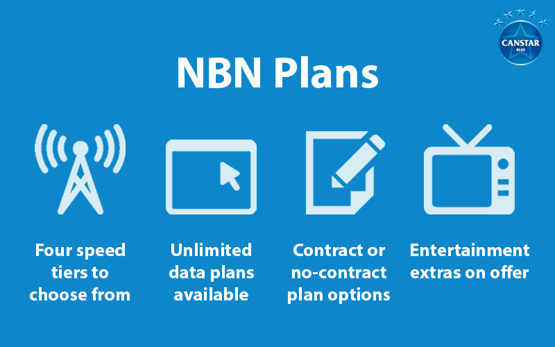 Infographic with four considerations for choosing NBN Plans