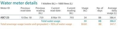 Water meter details