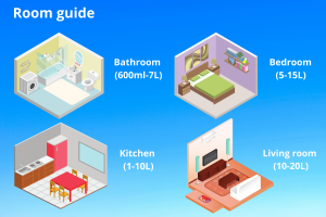 room guide for dehumidifier