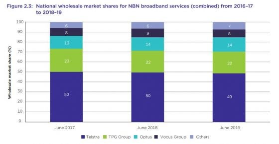 NBN Market Share graph from the ACCC