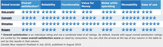 2019 portable air con ratings