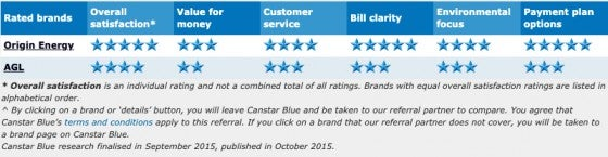 Gas_QLD_2015_ratings
