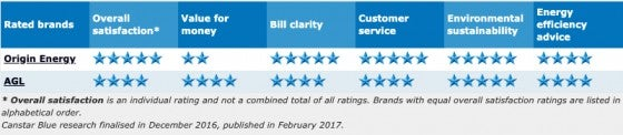 Gas_QLD_2016-ratings
