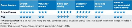Gas_QLD_2017_ratings