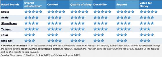 2019 mattress ratings