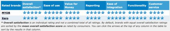 2016 accounting software ratings