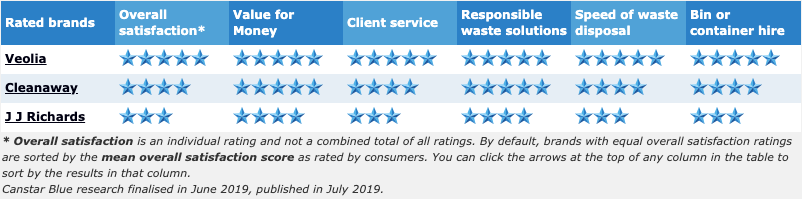 2019 waste management ratings