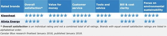 star ratings wa gas 2017