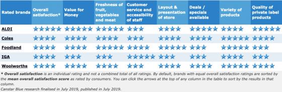 Best supermarkets 2019