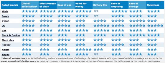 2019 best vacuum ratings