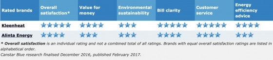star ratings wa gas 2016