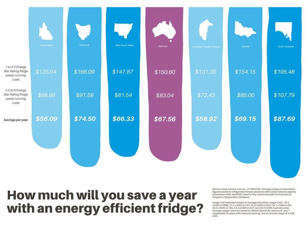 Energy efficient fridge chart