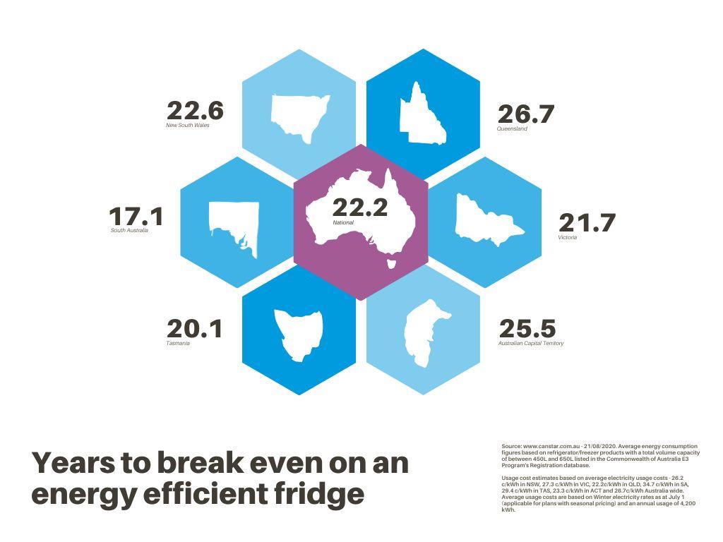 Hexagon chart efficient fridge